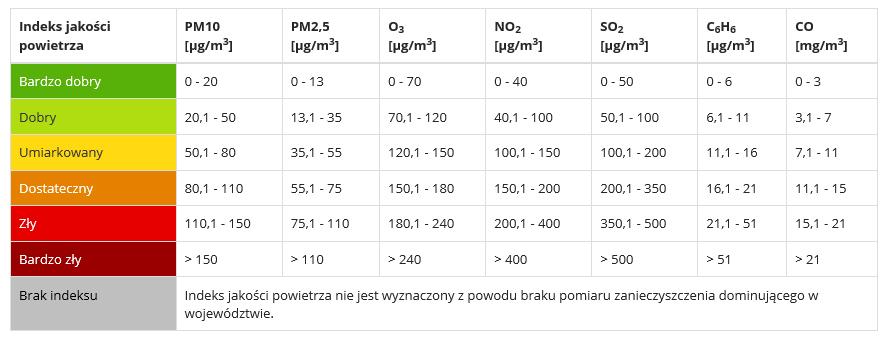 Indeks jakości powietrza- tabelka
